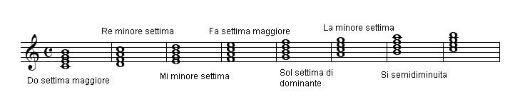 Gli Intervalli E Gli Accordi Classical Fingerstyle Guitar