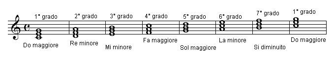 Teoria Del Giro Armonico Classical Fingerstyle Guitar